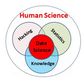 Data Science is mainly a Human Science
