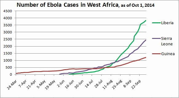 Total Ebola cases in West Africa, as of Oct 1, 2014