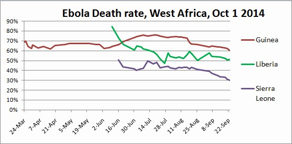 Ebola deaths in West Africa, as of Oct 1, 2014