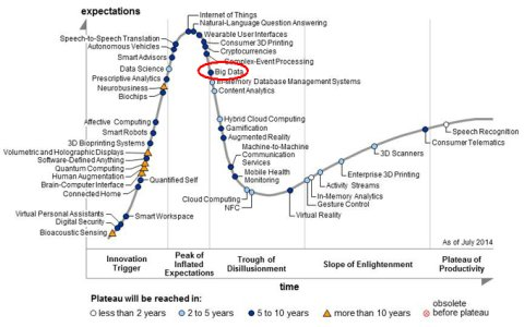 Gartner Hype Cycle for Emerging Technologies, 2014 - Big Data
