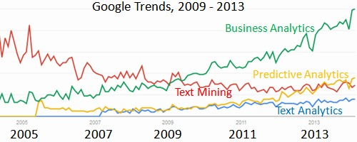Google Trends for Business Analytics, Predictive Analytics, Text Mining, Text Analytics, 2005 - 2013