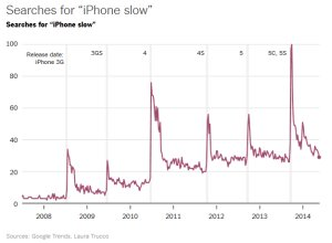 Google Trends: Searches for iPhone slow