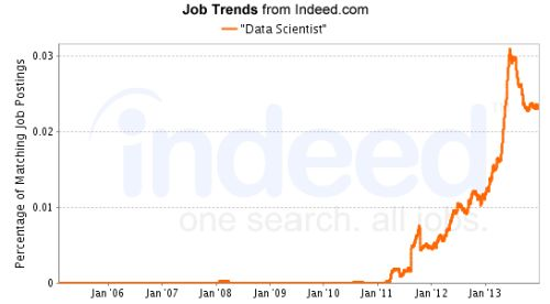 Job trend for Data Scientist positions, 2006-2014