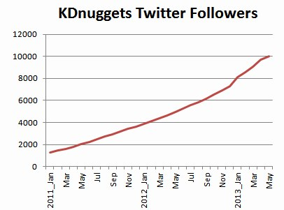 KDnuggets Twitter Follower history