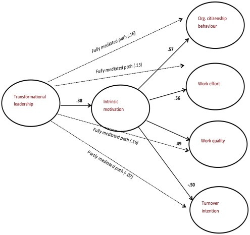 Semantic relationships between leadership