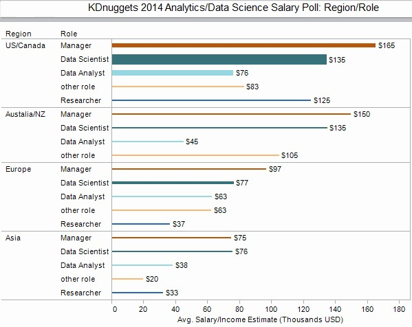 Salary for Analytics/Data Science Professionals, 2014 - Region vs Role