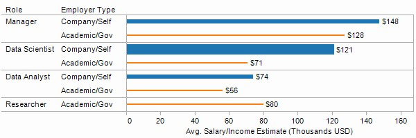 Salary for Analytics/Data Science Professionals, 2014 - Role vs Employment