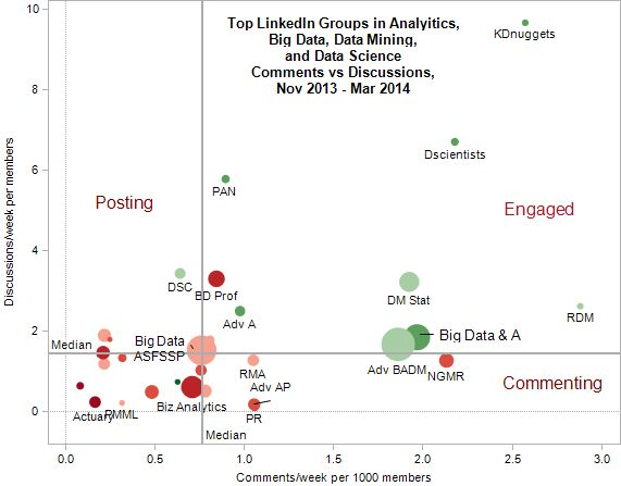 Top LinkedIn Groups in 2014 for Analytics, Big Data, Data Mining, and Data Science