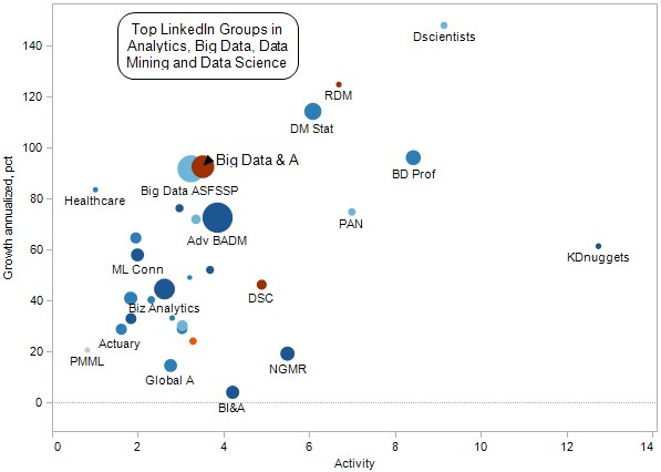 Top LinkedIn Groups in Analytics, Big Data, Data Mining, Data Science - 2013 Activity vs Growth