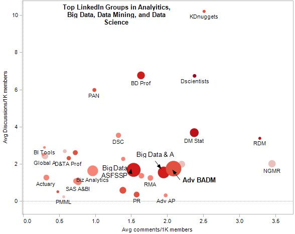 Top LinkedIn Groups in Analytics, Big Data, Data Mining, Data Science - 2013 Activity