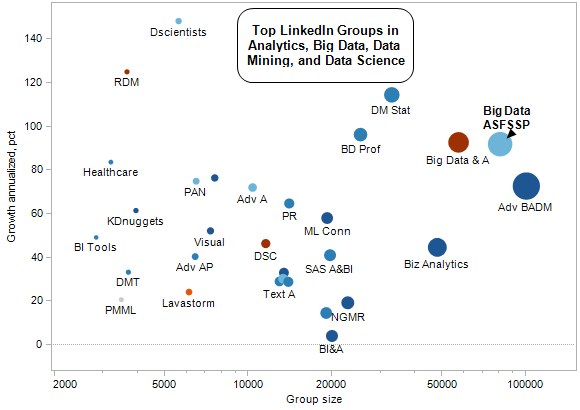 Top LinkedIn Groups in Analytics, Big Data, Data Mining, Data Science - Growth vs Group Size