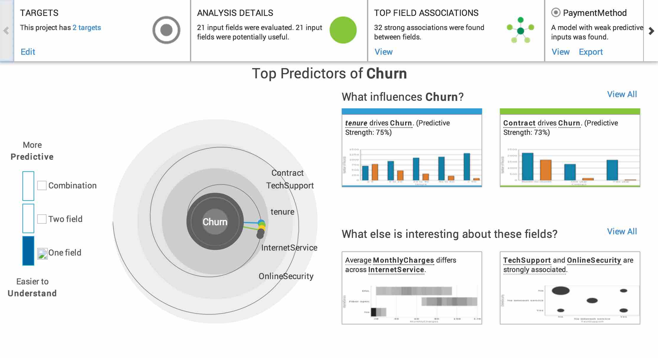 IBM Watson - Top Predictors of Churn