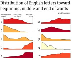 english-letters