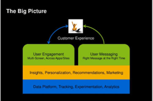 Stack for user personlization and engagement