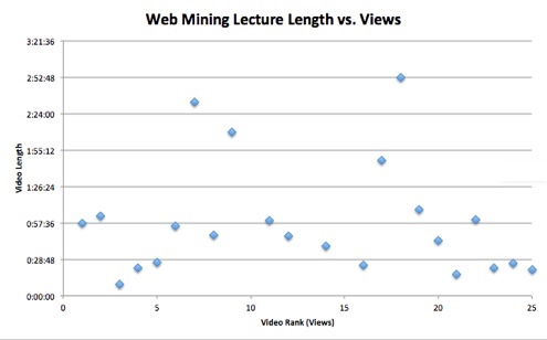 Web Mining Lecture Views