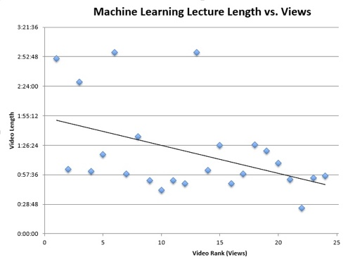 Machine Learning video views vs. length